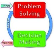 Kỹ năng giải quyết vấn đề & ra quyết định