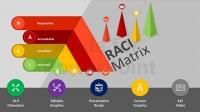 Thực hành Quy trình Công việc với Ma trận RACI